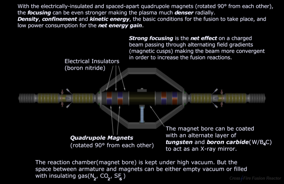 Nuclear Fusion Reactor - Strong Focusing