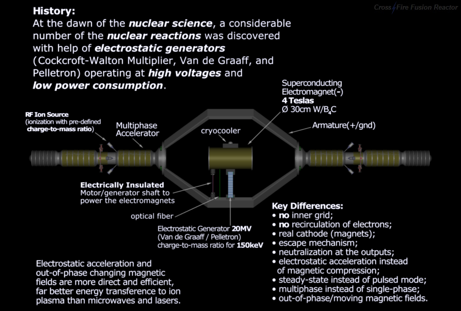 Nuclear Fusion Reactor - Core