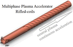 Multiphase Accelerator - Continuous Acceleration